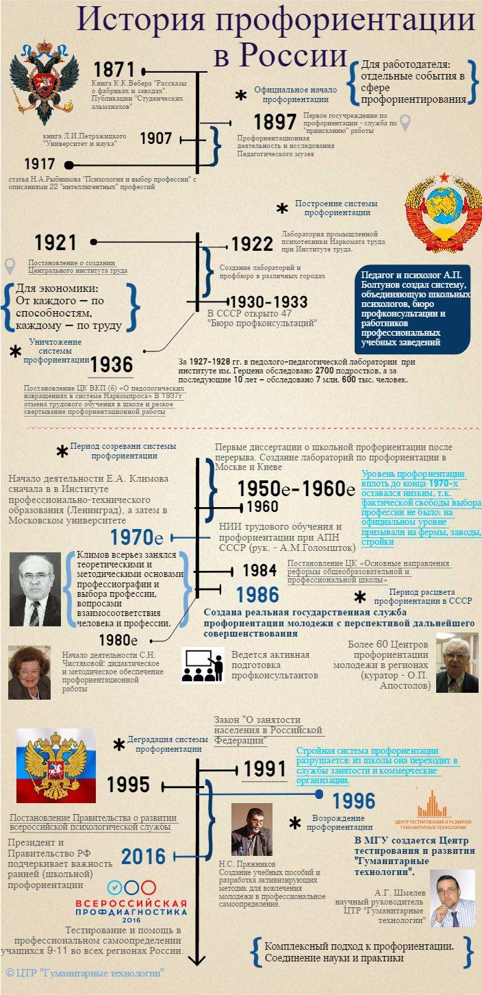 Infographic history